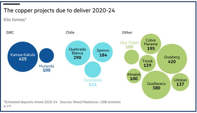 Cơn khát năng lượng xanh sẽ là nguồn cơn của siêu chu kỳ hàng hoá kéo dài nhiều thập kỷ tiếp theo? - Ảnh 8.