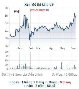 HDI Global SE muốn bán bớt gần 14 triệu cổ phiếu PVI - Ảnh 1.