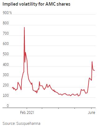 Thị trường quyền chọn đảo lộn vì cổ phiếu meme tăng điên cuồng  - Ảnh 3.