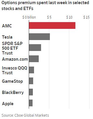 Thị trường quyền chọn đảo lộn vì cổ phiếu meme tăng điên cuồng  - Ảnh 1.