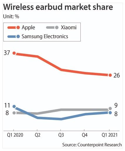 Doanh số nửa tỷ sản phẩm mỗi năm, đây là chiến trường mới của các nhà sản xuất điện thoại - Ảnh 1.