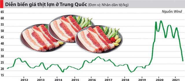 Kịch tính như khủng hoảng thịt lợn ở Trung Quốc - Ảnh 2.