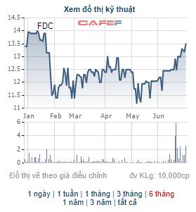 MB Capital mua thêm 4,1 triệu cổ phiếu FDC, trở thành cổ đông lớn của Fideco - Ảnh 1.