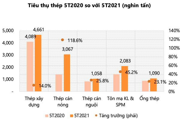 VDSC: Chênh lệch giá giữa Châu Âu, Bắc Mỹ và Việt Nam ngày càng tăng, xuất khẩu thép dự kiến tiếp tục tăng mạnh nửa cuối năm - Ảnh 1.