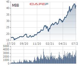 Khối ngoại chi gần nghìn tỷ gom mua cổ phiếu MBB của Ngân hàng Quân đội - Ảnh 1.