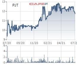 Xăng dầu Đường thủy Petrolimex (PJT)  chào bán gần 7,7 triệu cổ phiếu cho cổ đông, giá 10.000 đồng/cp - Ảnh 2.