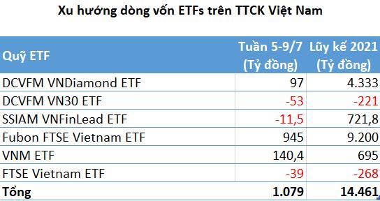 Hơn 1.000 tỷ đồng đổ vào TTCK Việt Nam thông qua các quỹ ETFs trong tuần 5-9/7 - Ảnh 1.