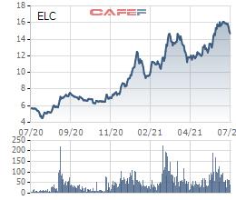 Elcom (ELC): Chủ tịch HĐQT đăng ký mua vào 500.000 cổ phiếu - Ảnh 1.