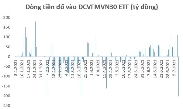 Hơn 1.000 tỷ đồng đổ vào TTCK Việt Nam thông qua các quỹ ETFs trong tuần 5-9/7 - Ảnh 2.