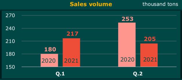Đạm Cà Mau (DCM): Lợi nhuận trước thuế 6 tháng đầu năm ước đạt 411 tỷ đồng - Ảnh 1.