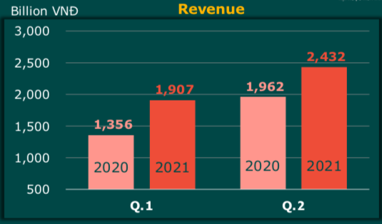 Đạm Cà Mau (DCM): Lợi nhuận trước thuế 6 tháng đầu năm ước đạt 411 tỷ đồng - Ảnh 2.