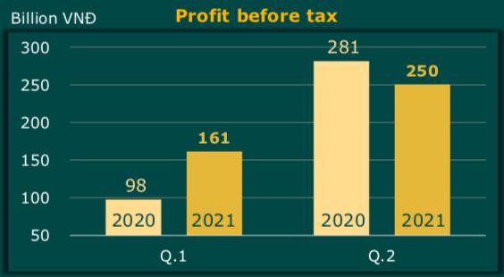 Đạm Cà Mau (DCM): Lợi nhuận trước thuế 6 tháng đầu năm ước đạt 411 tỷ đồng - Ảnh 3.