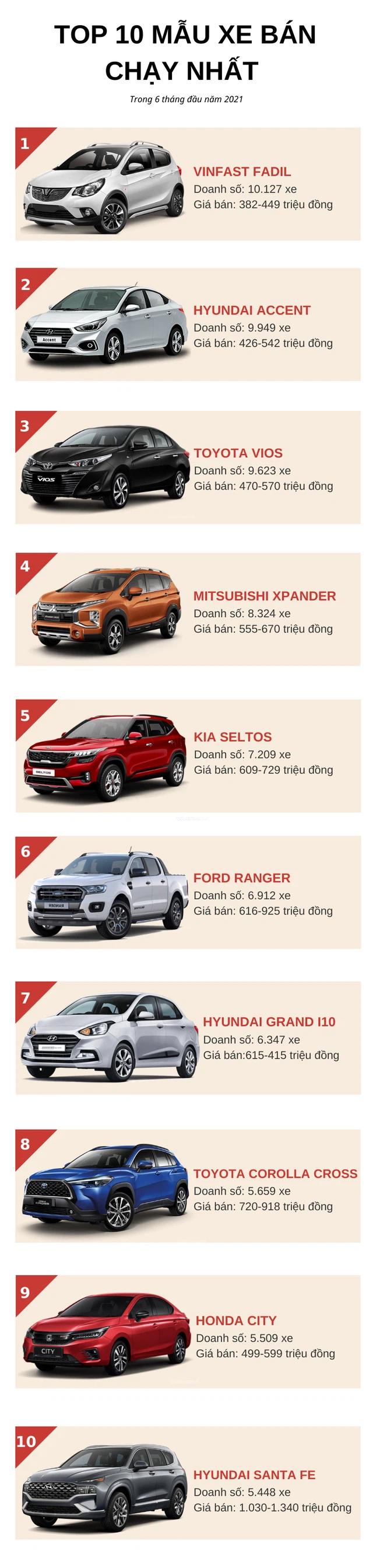 """10 ô tô bán chạy nhất Việt Nam nửa đầu năm 2021: Vinh danh VinFast Fadil, vua doanh số"""" đánh mất vị thế - Ảnh 1."""