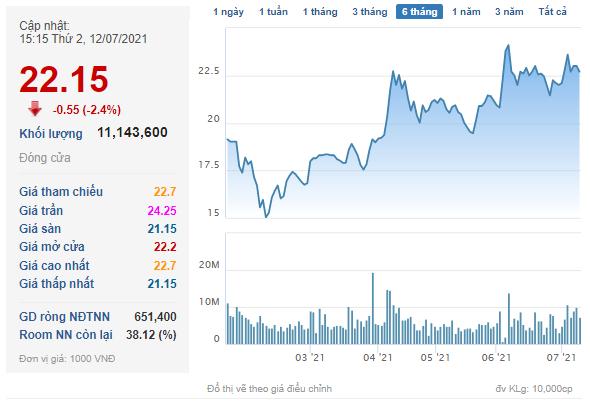 Dragon Capital mua vào 2,5 triệu cổ phiếu Gelex (GEX), trở lại làm cổ đông lớn - Ảnh 2.