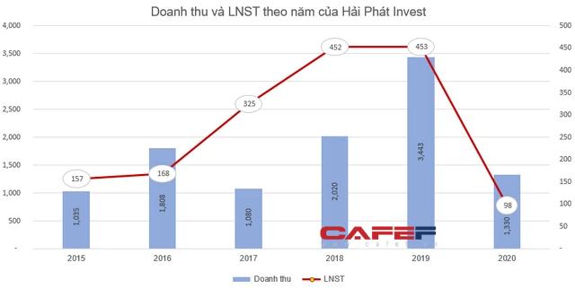 Hải Phát Invest (HPX) triển khai phương án phát hành gần 40 triệu cổ phiếu trả cổ tức - Ảnh 1.