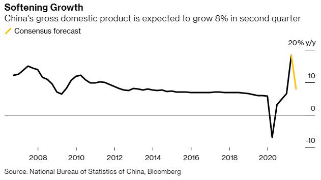 Động thái ngược đời của Trung Quốc và hồi chuông cảnh báo cho cả thế giới về rủi ro hồi phục sau đại dịch - Ảnh 1.