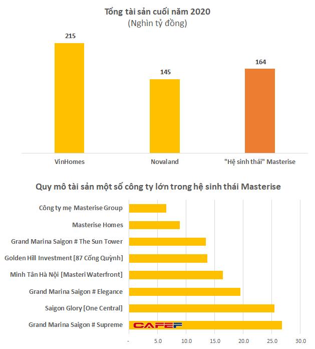Gom hàng loạt dự án đắc địa, quy mô tài sản nhóm Masterise tăng vọt lên cả trăm nghìn tỷ đồng, ngang ngửa với Novaland, VinHomes - Ảnh 1.