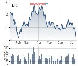 Bán cổ phiếu không báo cáo, Chủ tịch DRH bị xử phạt - Ảnh 1.