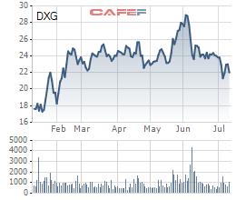 Đất Xanh (DXG): Sau nhịp điều chỉnh trước những lùm xùm, quỹ ngoại và lãnh đạo cấp cao liên tục mua vào cổ phiếu - Ảnh 3.