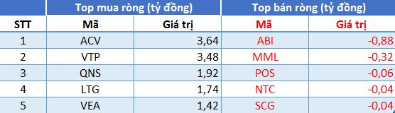 Thị trường hồi phục, khối ngoại đảo chiều bán ròng 213 tỷ đồng trong phiên 13/7 - Ảnh 3.