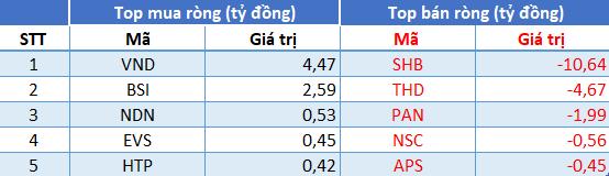 Thị trường hồi phục, khối ngoại đảo chiều bán ròng 213 tỷ đồng trong phiên 13/7 - Ảnh 2.