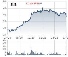 Bia Sài Gòn - Miền Trung (SMB) lãi hơn 49 tỷ đồng trong quý 2, tăng trưởng 20,3% so với cùng kỳ năm trước - Ảnh 2.