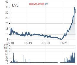Chứng khoán Everest (EVS) sắp phát hành 3 triệu cổ phiếu ESOP với giá chỉ bằng 1/3 thị giá hiện tại - Ảnh 1.