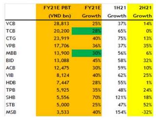 MBKE: Không bi quan về tăng trưởng lợi nhuận 2021 ngân hàng trước động thái của NHNN - Ảnh 1.