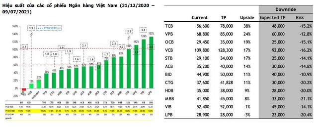 MBKE: Không bi quan về tăng trưởng lợi nhuận 2021 ngân hàng trước động thái của NHNN - Ảnh 2.