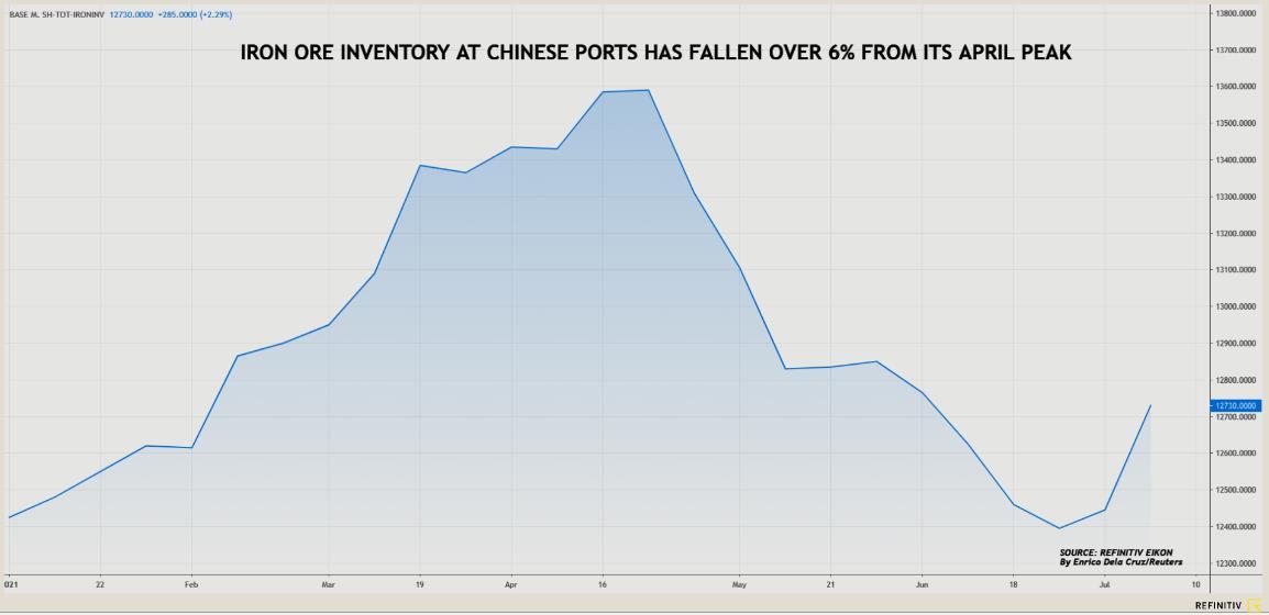 Nguồn cung quặng sắt tiếp tục khan hiếm đẩy giá tăng nhanh - Ảnh 1.
