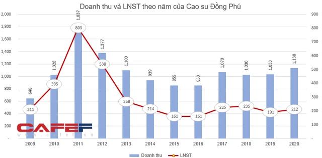 Cao su Đồng Phú (DPR) chốt quyền nhận cổ tức bằng tiền tỷ lệ 15% - Ảnh 1.