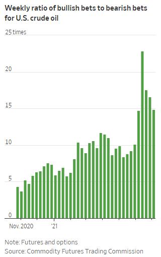 Mỹ: Thị trường quyền chọn nóng rực, đội quân đầu cơ ồ ạt đặt cược giá lên làm tăng rủi ro dầu biến động mạnh  - Ảnh 1.