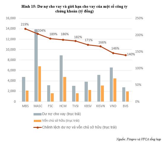 VFCA kiến nghị nới tỷ lệ cho vay margin lên 70%, nâng biên độ giao dịch HoSE lên 10% - Ảnh 2.
