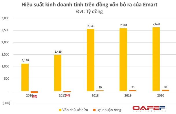 Siêu thị Emart Gò Vấp đóng cửa trước cao điểm Covid-19: Tập đoàn Hàn quyết rút lui sau nhiều năm không thể mở rộng, đã có lãi ròng từ năm 2018 trước khi về tay Thaco - Ảnh 4.