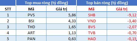 Phiên 14/7: Khối ngoại quay lại mua ròng hơn 325 tỷ đồng, tập trung gom VHM, HPG - Ảnh 2.