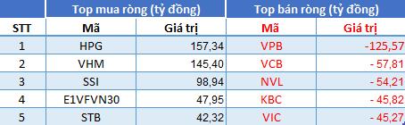 Phiên 14/7: Khối ngoại quay lại mua ròng hơn 325 tỷ đồng, tập trung gom VHM, HPG - Ảnh 1.