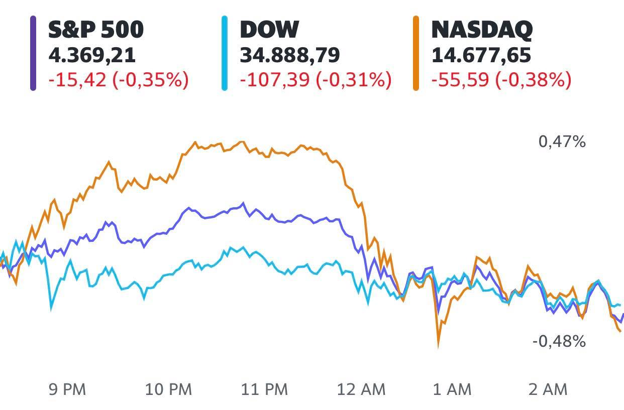 Số liệu lạm phát tăng nóng hơn dự kiến, Dow Jones mất hơn 100 điểm  - Ảnh 1.