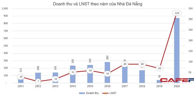 Lãi lớn, Nhà Đà Nẵng (NDN) chốt danh sách cổ đông trả cổ tức bằng tiền và cổ phiếu tổng tỷ lệ 30% - Ảnh 1.