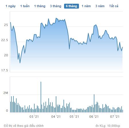 Lãi lớn, Nhà Đà Nẵng (NDN) chốt danh sách cổ đông trả cổ tức bằng tiền và cổ phiếu tổng tỷ lệ 30% - Ảnh 2.