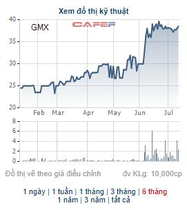 Gốm Mỹ Xuân (GMX) phát hành cổ phiếu thưởng tỷ lệ 70% - Ảnh 1.