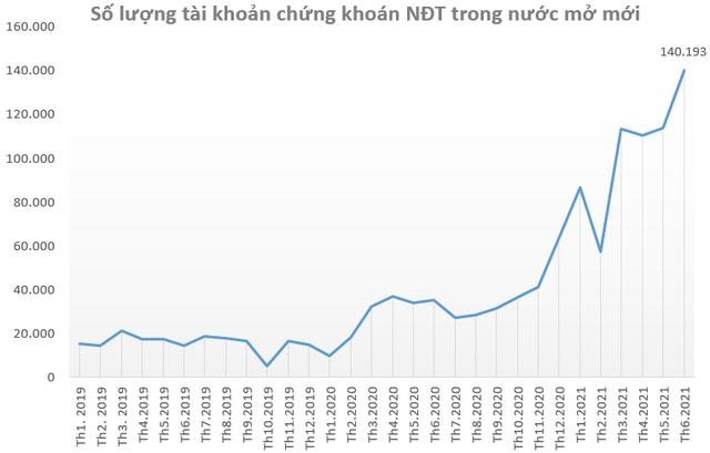 Thanh khoản bùng nổ, nhiều CTCK báo lãi đậm nửa đầu năm 2021 - Ảnh 1.