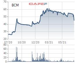 """Giảm sàn 2 phiên liên tiếp, vốn hóa Becamex bị """"thổi bay"""" gần 7.300 tỷ đồng - Ảnh 1."""
