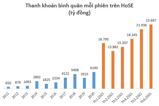 Thanh khoản bùng nổ, nhiều CTCK báo lãi đậm nửa đầu năm 2021 - Ảnh 2.