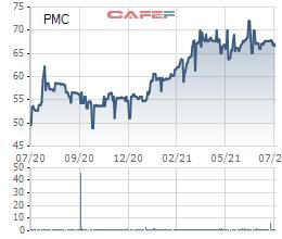 Dược phẩm Pharmedic (PMC): Quý 2 lãi xấp xỉ 20 tỷ đồng, tăng trưởng 22% so với cùng kỳ - Ảnh 2.