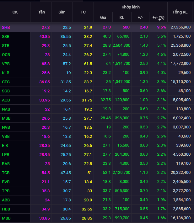 Toàn bộ cổ phiếu ngân hàng tăng giá, SHB tăng kịch trần - Ảnh 1.