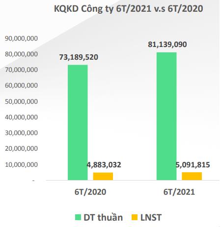 Không có đơn hàng khẩu trang, lợi nhuân May Thành Công (TCM) giảm 44% trong tháng 6 - Ảnh 1.