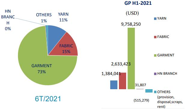 Không có đơn hàng khẩu trang, lợi nhuân May Thành Công (TCM) giảm 44% trong tháng 6 - Ảnh 2.