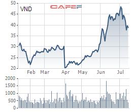 Quỹ ngoại thoái vốn khỏi VNDirect - Ảnh 1.