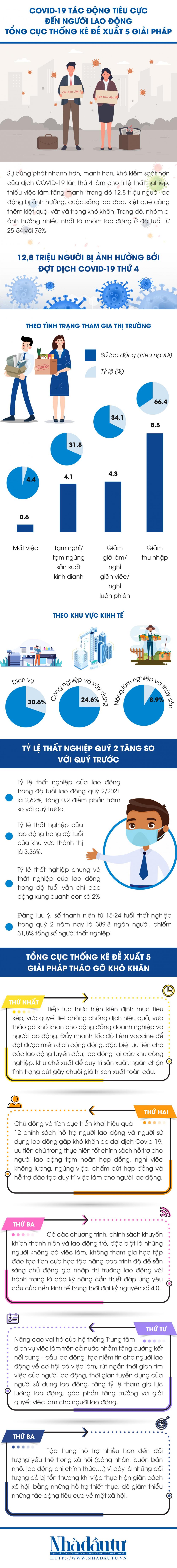 [Infographic] 12,8 triệu người lao động lao đao, Tổng cục Thống kê kiến nghị 5 giải pháp - Ảnh 1.
