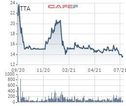 Trường Thành Group (TTA) chốt danh sách cổ đông phát hành gần 11 triệu cổ phiếu trả cổ tức - Ảnh 1.